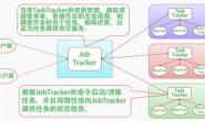MapReduce并行计算流程介绍