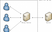 Nginx反向代理与负载均衡