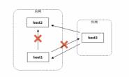 SSH端口转发实现内网穿透