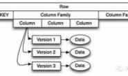HBase介绍及交互式Shell使用
