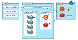 Docker_Achitecture